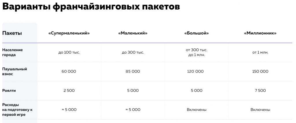 цена франшизы Ребусня